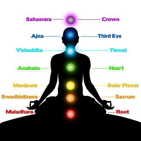 Chakras good simple image